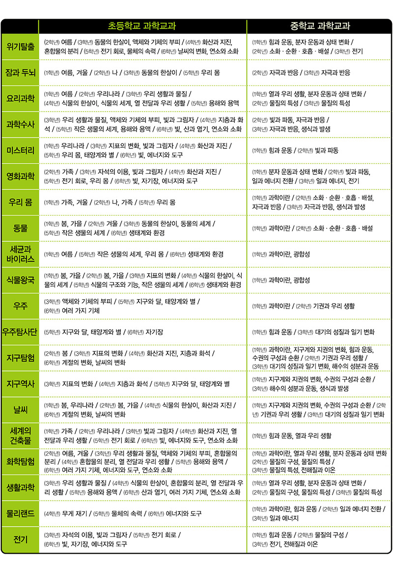 삼성출판사 NEW 삼성 과학학습만화 20권세트 (개정판)